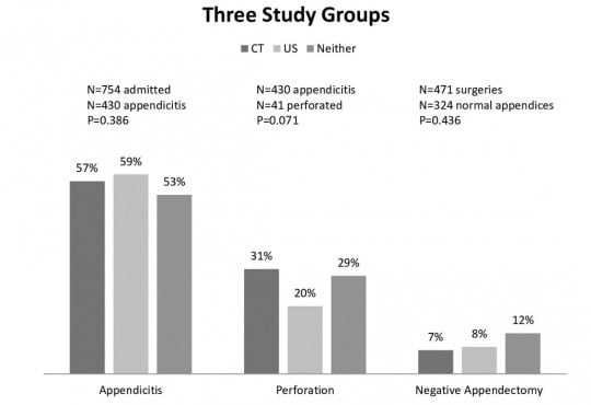 Abdominal CT Does Not Improve Outcome for Children with Suspected Acute Appendicitis