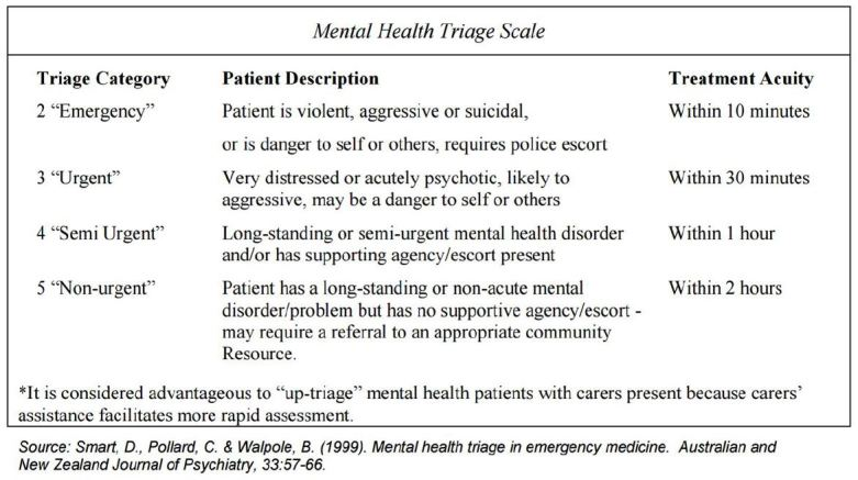Care Of Psychiatric Patients The Challenge To Emergency
