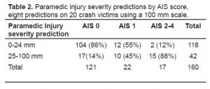 Table 2. Paramedic injury severity predictions by AIS score, eight predictions on 20 crash victims using a 100 mm scale.