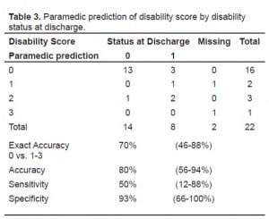 Table 3. Paramedic prediction of disability score by disability status at discharge.