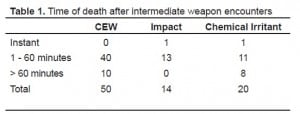 Table 1. Time of death after intermediate weapon encounters