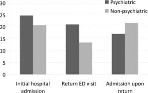 Figure 1. Return emergency department visits and admissions among psychiatric and non-psychiatric patients