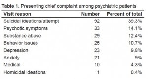 Table 1. Presenting chief complaint among psychiatric patients