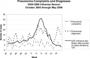 Figure 2. Pneumonia Complaints and Diagnoses