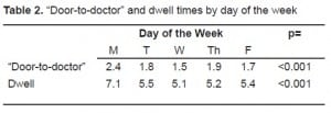 "Table 2. ""Door-to-doctor"" and dwell times by day of the week"