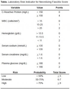 Table. Laboratory Risk Indicator for Necrotizing Fasciitis Score
