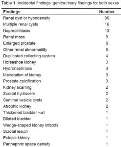 Table 1. Incidental findings: genitourinary findings for both sexes