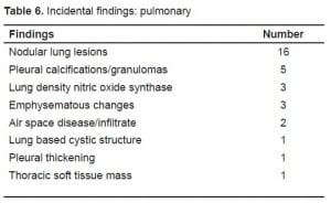 Table 6. Incidental findings: pulmonary