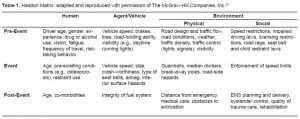 Table 1. Haddon Matrix: adapted and reproduced with permission of The McGraw-Hill Companies, Inc