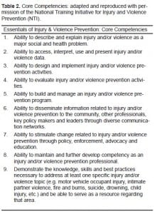 Table 2. Core Competencies: adapted and reproduced with permission of the National Training Initiative for Injury and Violence Prevention (NTI).