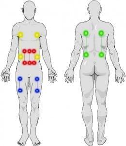Figure 2. Types of exposures
