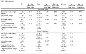Table 2. Blood results