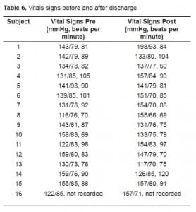 Table 6. Vitals signs before and after discharge