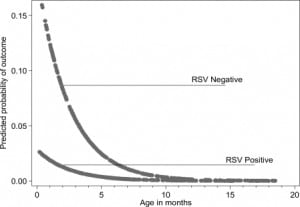 Figure. Predicted probability of a positive emergency department septic screening or serious bacterial infection (SBI) by age and respiratory syncytial virus (RSV) testing results.