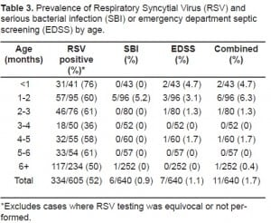 Table 3. Prevalence of Respiratory Syncytial Virus (RSV) and serious bacterial infection (SBI) or emergency department septic screening (EDSS) by age.