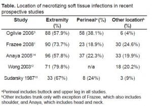 Table. Location of necrotizing soft tissue infections in recent prospective studies