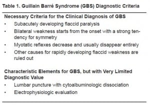 Table 1. Guillain Barré Syndrome (GBS) Diagnostic Criteria
