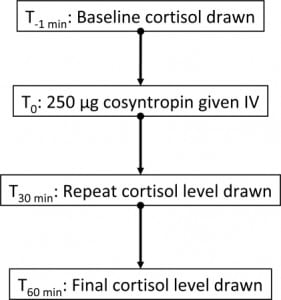 Figure 2. Standard-dose short cosyntropin stimulation test. Cortisol response is measured as the difference between the baseline cortisol level and the highest of the concentrations taken after cosyntropin administration. Relative adrenal insufficiency is typically defined by a response of <9 μg/dL.