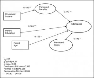 Figure 1. Results of model fitting for Caucasian parents