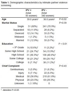 Table 1. Demographic characteristics by intimate partner violence screening.