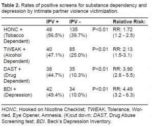 Table 2. Rates of positive screens for substance dependency and depression by intimate partner violence victimization.