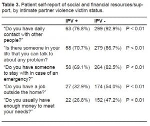 Table 3. Patient self-report of social and financial resources/support, by intimate partner violence victim status.