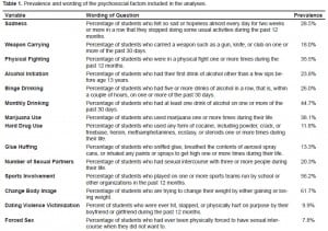 Table 1. Prevalence and wording of the psychosocial factors included in the analyses.