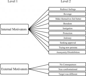 Figure 1. Coding hierarchy