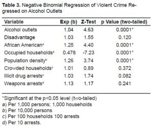 Table 3. Negative Binomial Regression of Violent Crime Regressed on Alcohol Outlets