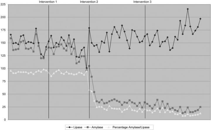 Eliminating Amylase Testing from the Evaluation of Pancreatitis in the Emergency Department