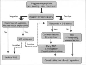 Figure 3. Diagnostic and management algorithm for patients with suspected effort thrombosis.