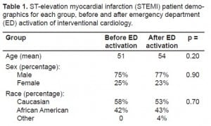 Table 1. ST-elevation myocardial infarction (STEMI) patient demographics for each group, before and after emergency department (ED) activation of interventional cardiology.
