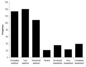 Figure 4. Patient satisfaction.