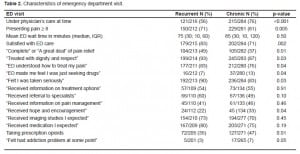Table 2. Characteristics of emergency department visit.