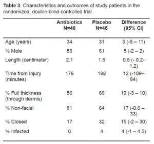 Table 3. Characteristics and outcomes of study patients in the randomized, double-blind controlled trial
