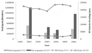 Figure 2. Wrestling participation and United States emergency department visits for wrestling injuries, by age group, 2000–2006.