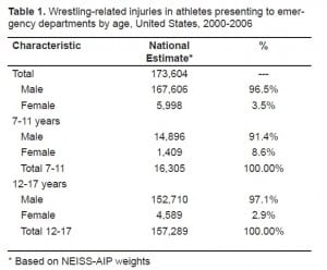 Table 1. Wrestling-related injuries in athletes presenting to emergency departments by age, United States, 2000–2006