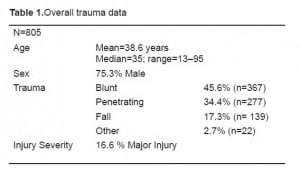 Table 1. Overall trauma data