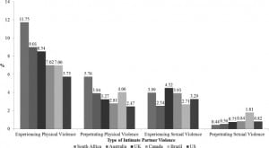 Figure. Reporting of 4 types of intimate partner violence (experiencing physical violence, perpetrating physical violence, experiencing sexual violence, and perpetrating sexual violence) in the past year among gay men in 6 countries.