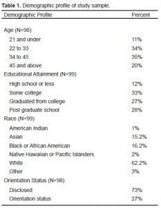 Table 1. Demographic profile of study sample.