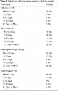 Table 2. Substance taking behavior summary of study sample.