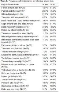 Table 3. Prevalence of victimization per physical abuse item.