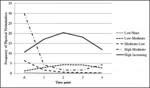 Figure 1. Estimated latent trajectories of intimate partner violence victimization.