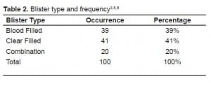 Table 2. Blister type and frequency