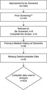 Figure 1. Patient participation