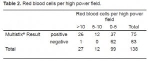 Table 2. Red blood cells per high power field.