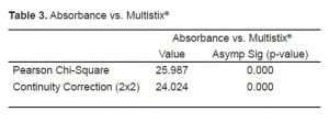 Table 3. Absorbance vs. Multistix®