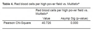 Table 4. Red blood cells per high power field vs. Multistix®