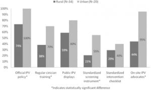 Figure 2. Availability of individual intimate partner violence (IPV) resources in rural vs. urban emergency departments (N=55).