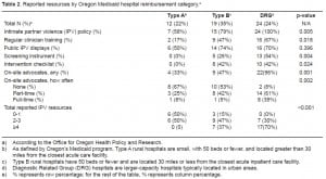 Table 2. Reported resources by Oregon Medicaid hospital reimbursement category.